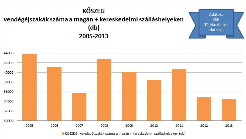 Kőszeg vendégéjszakák teljes 2005-2013